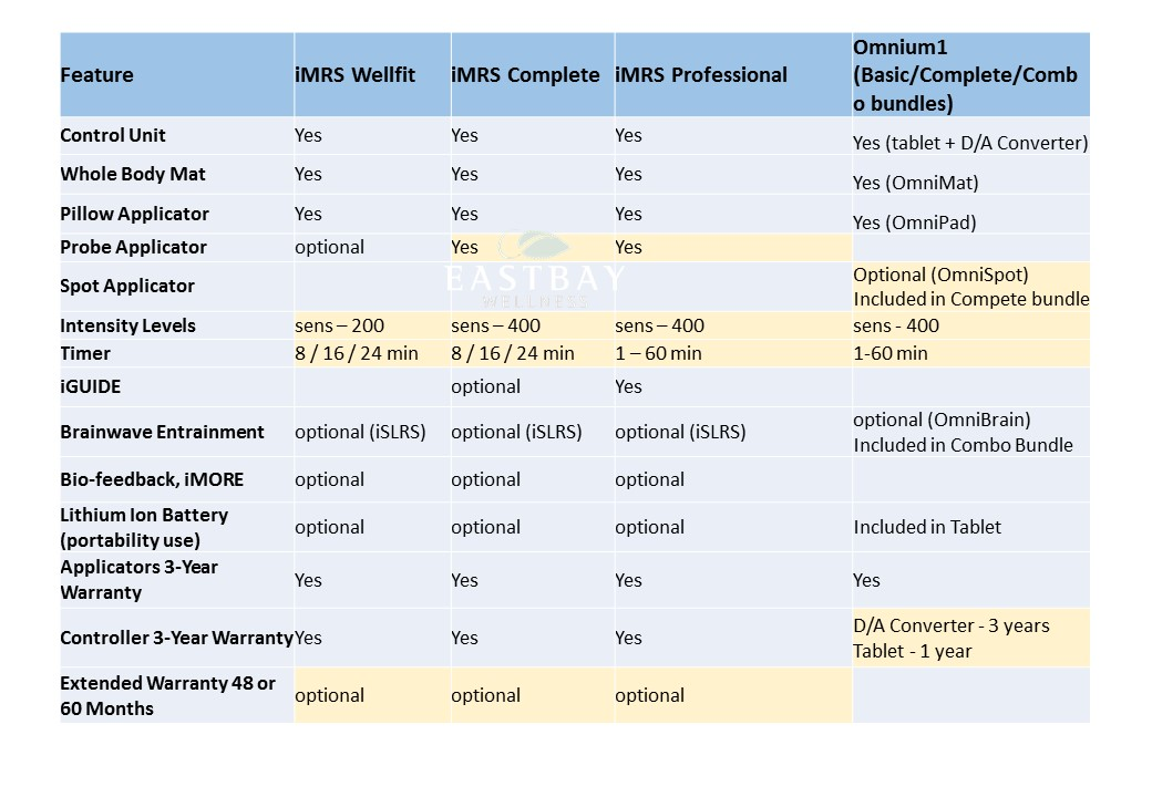 Comparison between iMRS and Omnium1
